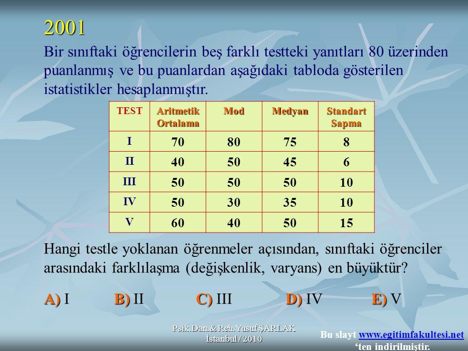 Psik.Dan.& Reh.Yusuf ŞARLAK İstanbul / 2010 Bir sınıftaki öğrencilerin beş farklı testteki yanıtları 80 üzerinden puanlanmış ve bu puanlardan aşağıdaki tabloda gösterilen istatistikler hesaplanmıştır.