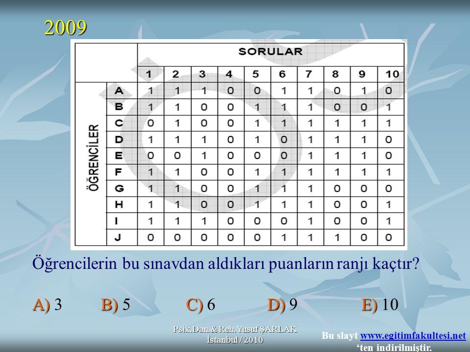Psik.Dan.& Reh.Yusuf ŞARLAK İstanbul / 2010 Öğrencilerin bu sınavdan aldıkları puanların ranjı kaçtır.
