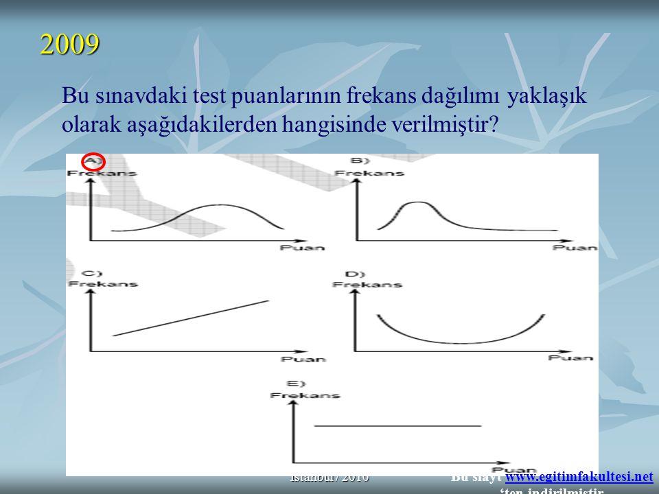 Psik.Dan.& Reh.Yusuf ŞARLAK İstanbul / 2010 2009 Bu sınavdaki test puanlarının frekans dağılımı yaklaşık olarak aşağıdakilerden hangisinde verilmiştir