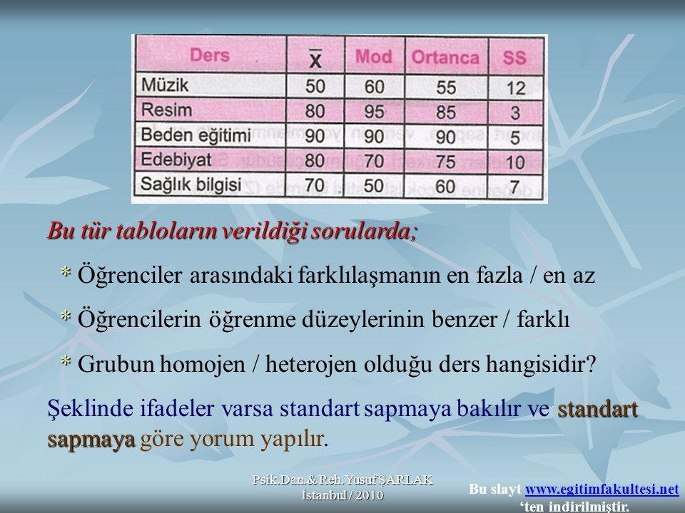 Psik.Dan.& Reh.Yusuf ŞARLAK İstanbul / 2010 Standart Sapma BÜYÜK ise Standart Sapma KÜÇÜK KÜÇÜK ise Grup HeterojendirHomojendir Öğrenciler, yoklanan davranış bakımından FarklıdırBenzerdir Alınan puanlar birbirine UzaktırYakındır Öğrenciler arası farklılaşma FazladırAzdır Öğrencilerin öğrenme düzeyleri FarklıdırBenzerdir Bu slayt www.egitimfakultesi.net 'ten indirilmiştir.www.egitimfakultesi.net
