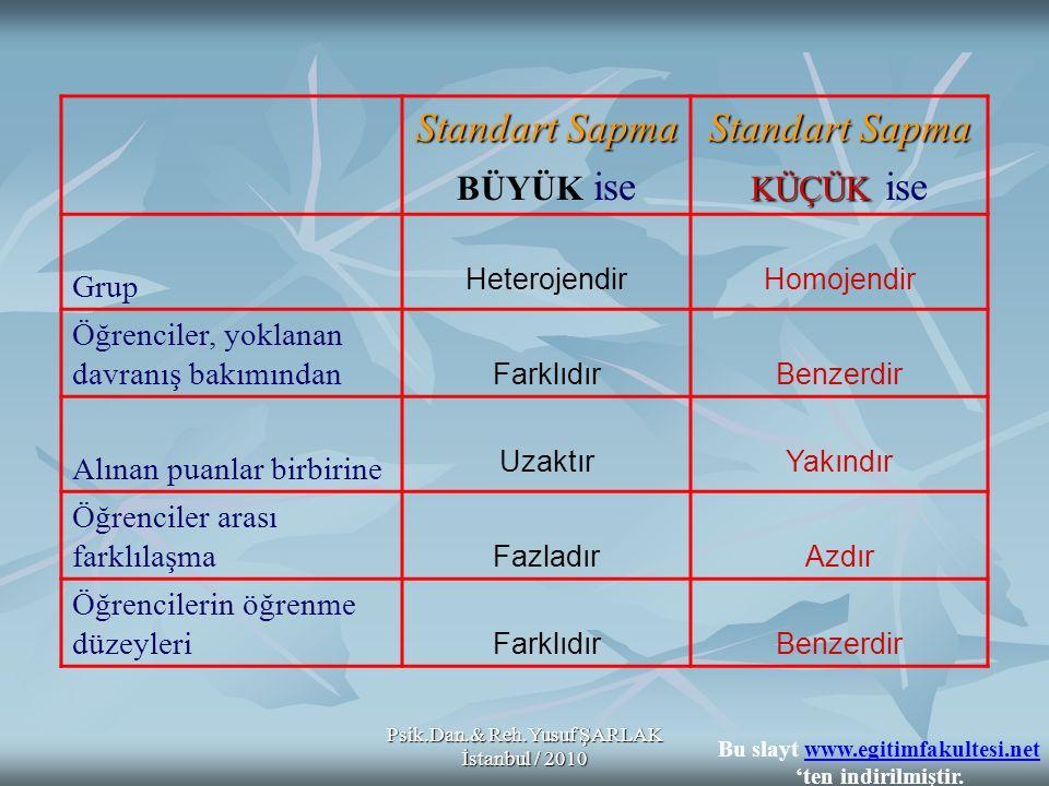 Psik.Dan.& Reh.Yusuf ŞARLAK İstanbul / 2010 * * * * Bir puan dağılımındaki en büyük ölçme sonucu ile en küçük ölçme sonucu arasındaki farktır.