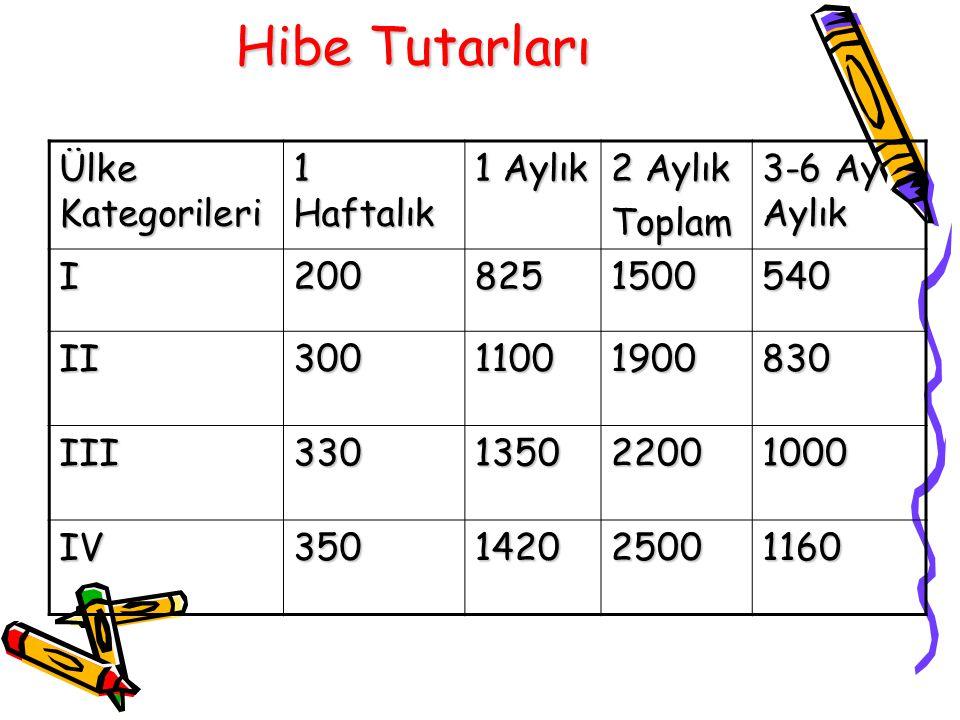 Hibe Tutarları Ülke Kategorileri 1 Haftalık 1 Aylık 2 Aylık Toplam 3-6 Ay Aylık I2008251500540 II30011001900830 III330135022001000 IV350142025001160
