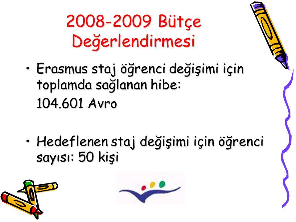 2008-2009 Bütçe Değerlendirmesi Erasmus staj öğrenci değişimi için toplamda sağlanan hibe:Erasmus staj öğrenci değişimi için toplamda sağlanan hibe: 104.601 Avro Hedeflenen staj değişimi için öğrenci sayısı: 50 kişiHedeflenen staj değişimi için öğrenci sayısı: 50 kişi