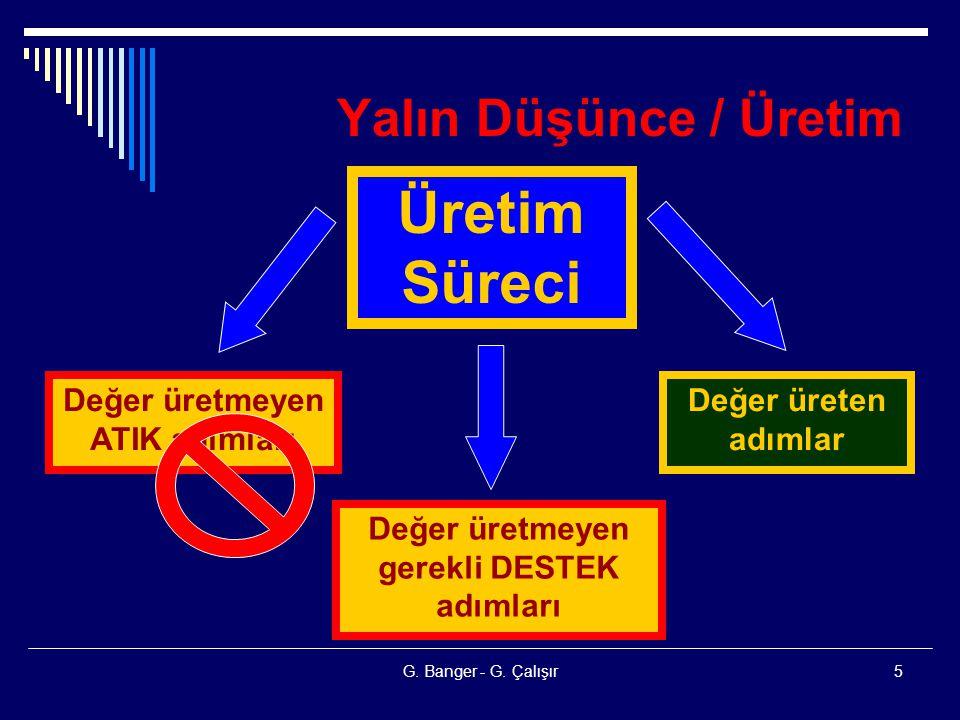 G. Banger - G. Çalışır5 Yalın Düşünce / Üretim Üretim Süreci Değer üretmeyen ATIK adımları Değer üretmeyen gerekli DESTEK adımları Değer üreten adımla