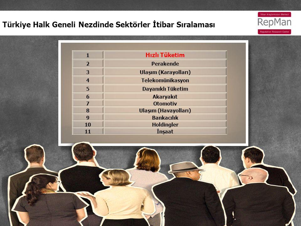 Türkiye Kanaat Önderleri Nezdinde Sektörler İtibar Sıralaması 1 Holding 2Telekomünikasyon 3Otomotiv 4Akaryakıt 5İlaç 6Bankacılık