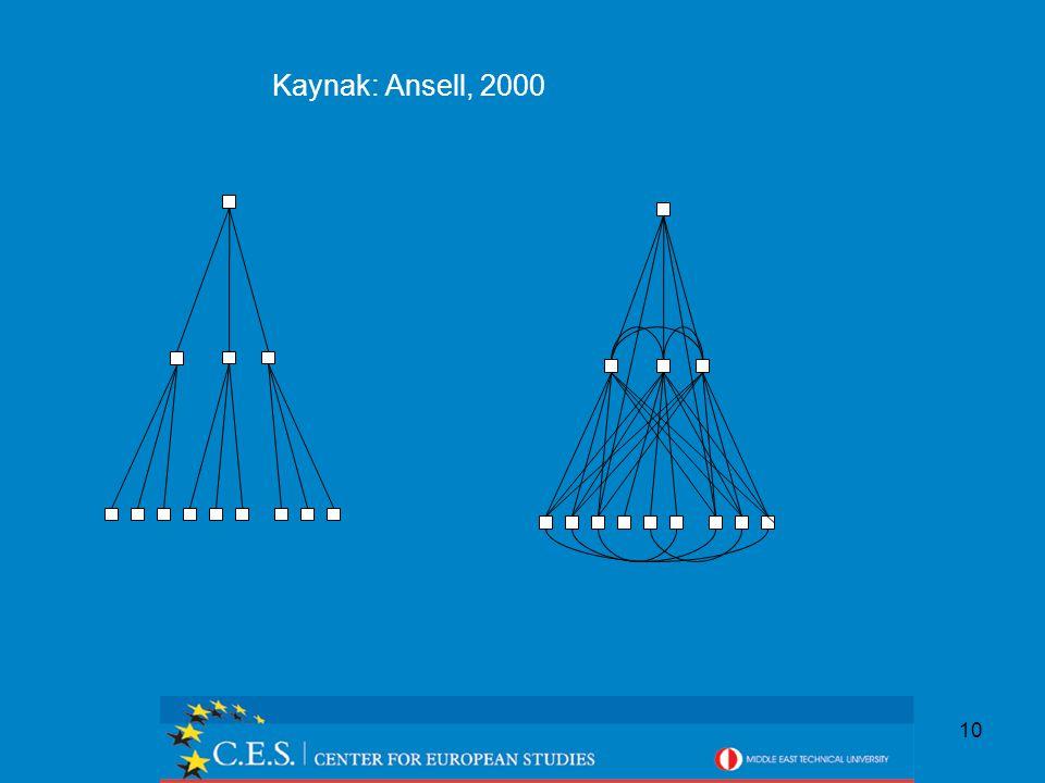 10 Kaynak: Ansell, 2000