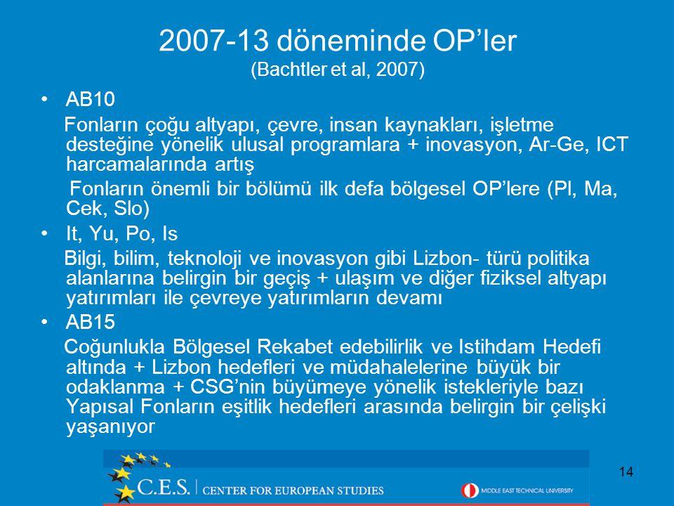 14 2007-13 döneminde OP'ler (Bachtler et al, 2007) AB10 Fonların çoğu altyapı, çevre, insan kaynakları, işletme desteğine yönelik ulusal programlara + inovasyon, Ar-Ge, ICT harcamalarında artış Fonların önemli bir bölümü ilk defa bölgesel OP'lere (Pl, Ma, Cek, Slo) It, Yu, Po, Is Bilgi, bilim, teknoloji ve inovasyon gibi Lizbon- türü politika alanlarına belirgin bir geçiş + ulaşım ve diğer fiziksel altyapı yatırımları ile çevreye yatırımların devamı AB15 Coğunlukla Bölgesel Rekabet edebilirlik ve Istihdam Hedefi altında + Lizbon hedefleri ve müdahalelerine büyük bir odaklanma + CSG'nin büyümeye yönelik istekleriyle bazı Yapısal Fonların eşitlik hedefleri arasında belirgin bir çelişki yaşanıyor