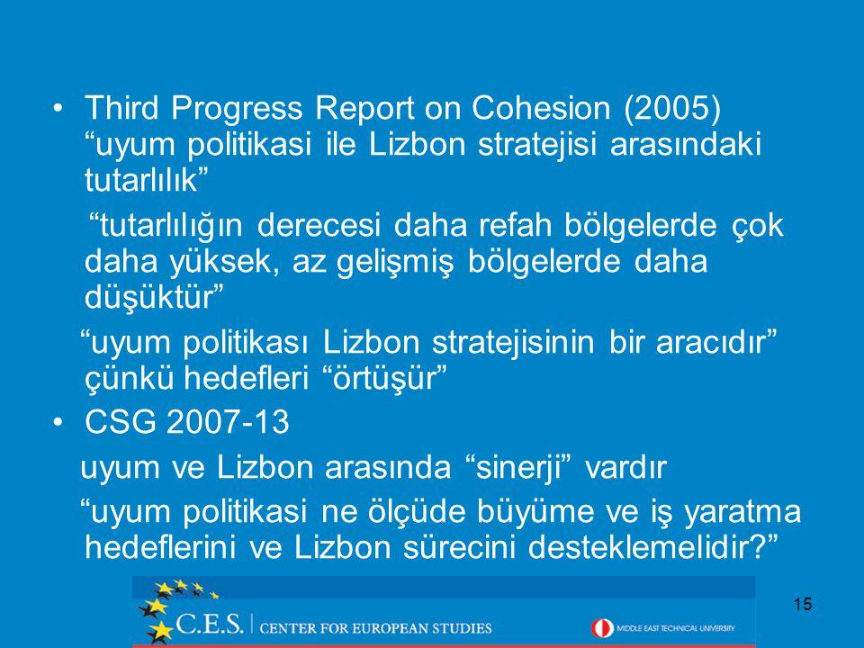15 Third Progress Report on Cohesion (2005) uyum politikasi ile Lizbon stratejisi arasındaki tutarlılık tutarlılığın derecesi daha refah bölgelerde çok daha yüksek, az gelişmiş bölgelerde daha düşüktür uyum politikası Lizbon stratejisinin bir aracıdır çünkü hedefleri örtüşür CSG 2007-13 uyum ve Lizbon arasında sinerji vardır uyum politikasi ne ölçüde büyüme ve iş yaratma hedeflerini ve Lizbon sürecini desteklemelidir?