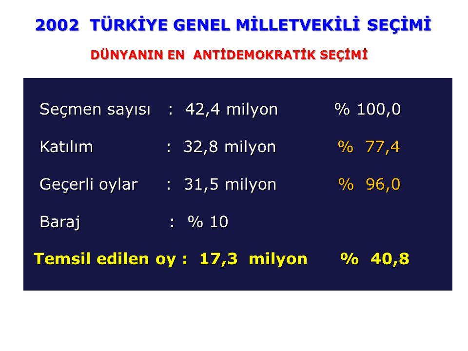 Seçmen sayısı : 42,4 milyon % 100,0 Seçmen sayısı : 42,4 milyon % 100,0 Katılım : 32,8 milyon % 77,4 Katılım : 32,8 milyon % 77,4 Geçerli oylar : 31,5