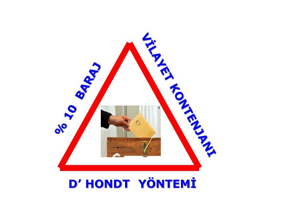 17 Şubat 2011 Perşembe 12:05 % 10 BARAJ % 10 BARAJ VİLAYET KONTENJANI D' HONDT YÖNTEMİ D' HONDT YÖNTEMİ