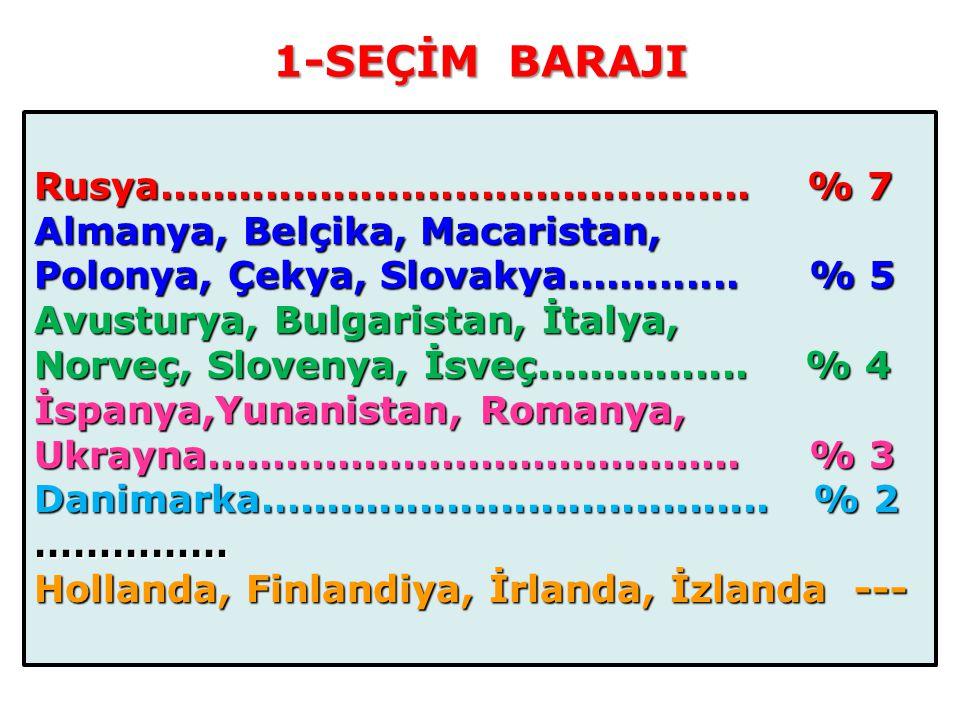 1-SEÇİM BARAJI Rusya............................................ % 7 Almanya, Belçika, Macaristan, Polonya, Çekya, Slovakya............. % 5 Avusturya