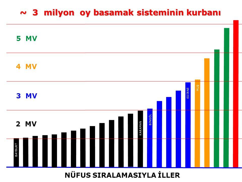 2 MV 5 MV 4 MV 3 MV NÜFUS SIRALAMASIYLA İLLER BAYBURT KARAMAN BİNGÖL EDİRNE ~ 3 milyon oy basamak sisteminin kurbanı MUŞ