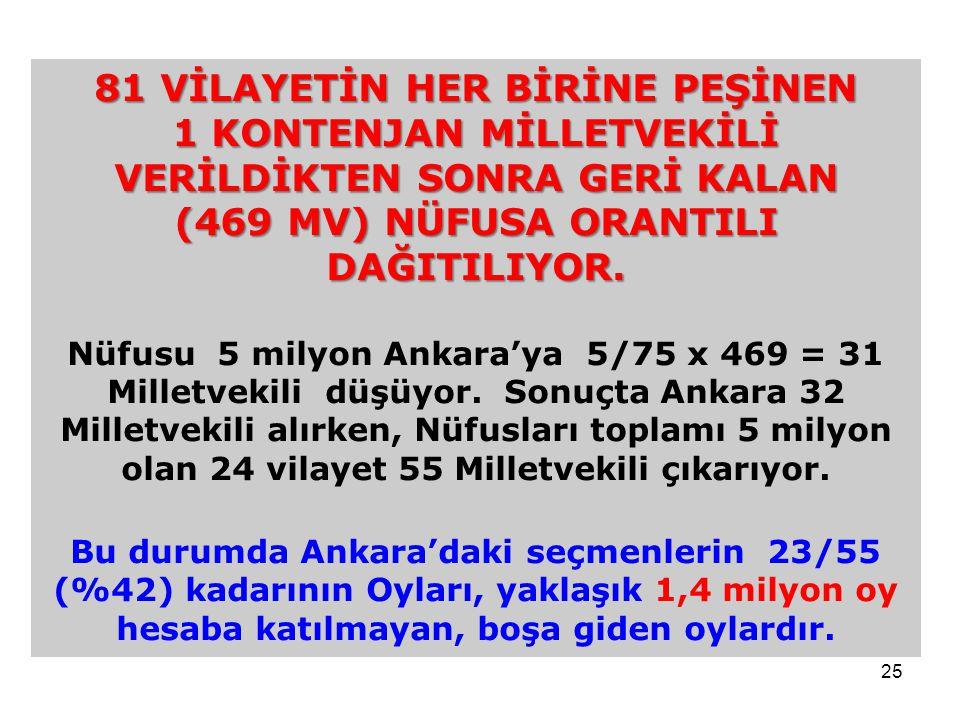 25 81 VİLAYETİN HER BİRİNE PEŞİNEN 1 KONTENJAN MİLLETVEKİLİ VERİLDİKTEN SONRA GERİ KALAN (469 MV) NÜFUSA ORANTILI DAĞITILIYOR. Nüfusu 5 milyon Ankara'