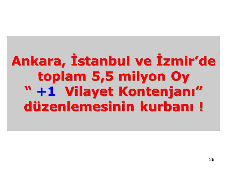 """26 Ankara, İstanbul ve İzmir'de toplam 5,5 milyon Oy """" +1 Vilayet Kontenjanı"""" düzenlemesinin kurbanı !"""