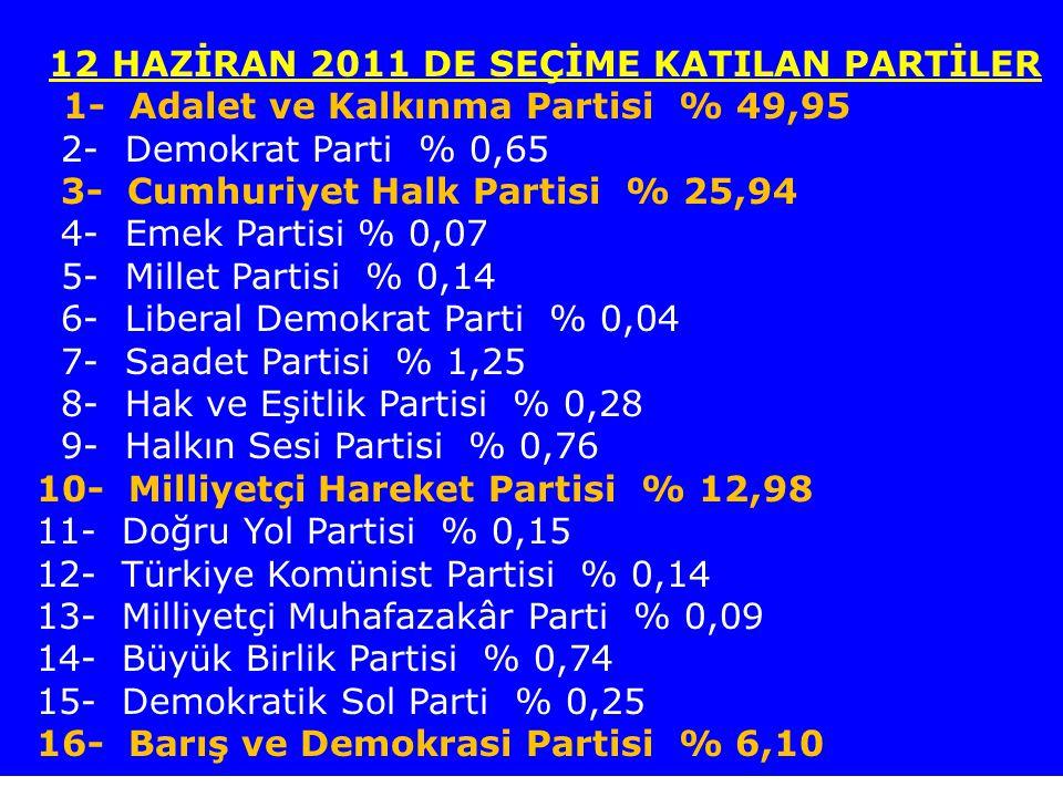 12 HAZİRAN 2011 DE SEÇİME KATILAN PARTİLER 1- Adalet ve Kalkınma Partisi % 49,95 2- Demokrat Parti % 0,65 3- Cumhuriyet Halk Partisi % 25,94 4- Emek P