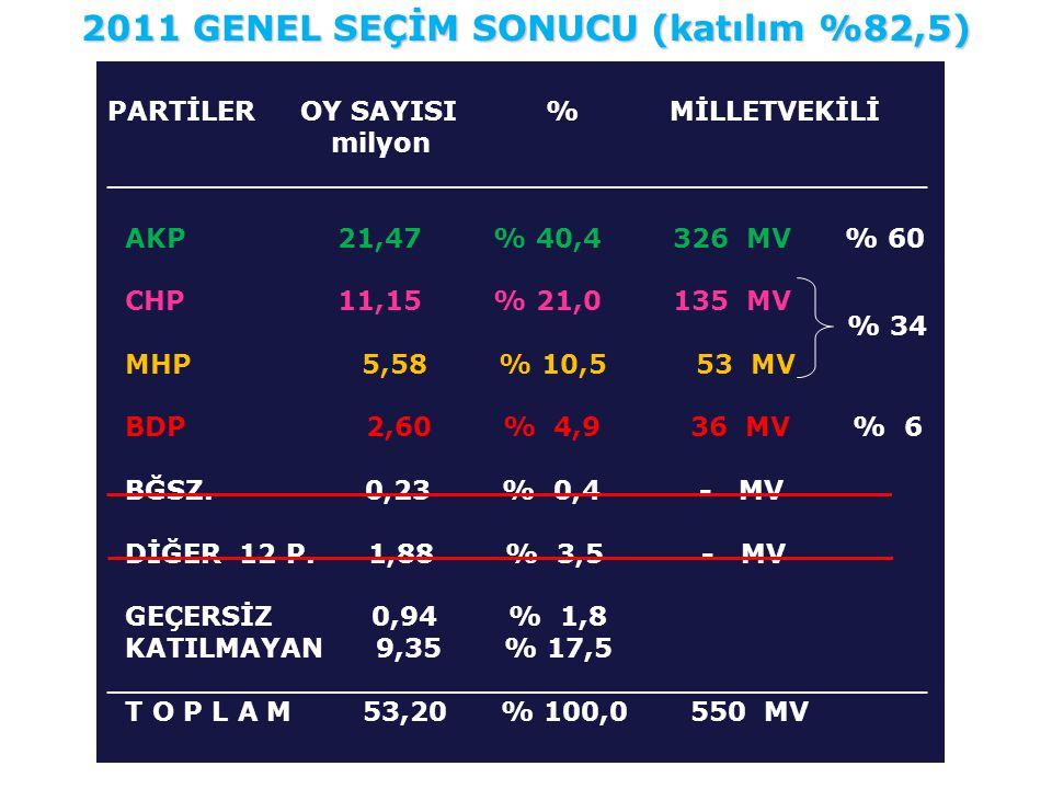 PARTİLER OY SAYISI % MİLLETVEKİLİ milyon ____________________________________________ AKP 21,47 % 40,4 326 MV % 60 CHP 11,15 % 21,0 135 MV MHP 5,58 %