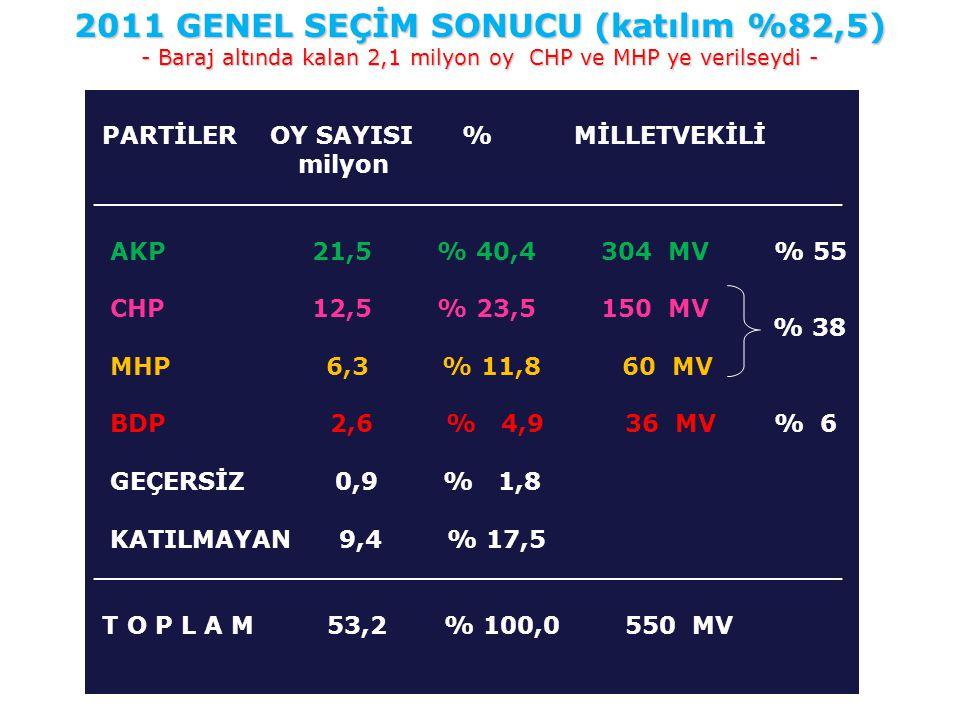 PARTİLER OY SAYISI % MİLLETVEKİLİ milyon ____________________________________________ AKP 21,5 % 40,4 304 MV % 55 CHP 12,5 % 23,5 150 MV MHP 6,3 % 11,