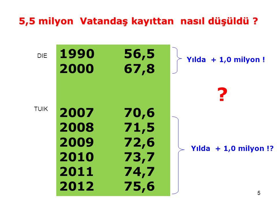 5 1990 56,5 2000 67,8 2007 70,6 2008 71,5 2009 72,6 2010 73,7 2011 74,7 2012 75,6 TUIK DIE ? 5,5 milyon Vatandaş kayıttan nasıl düşüldü ? Yılda + 1,0