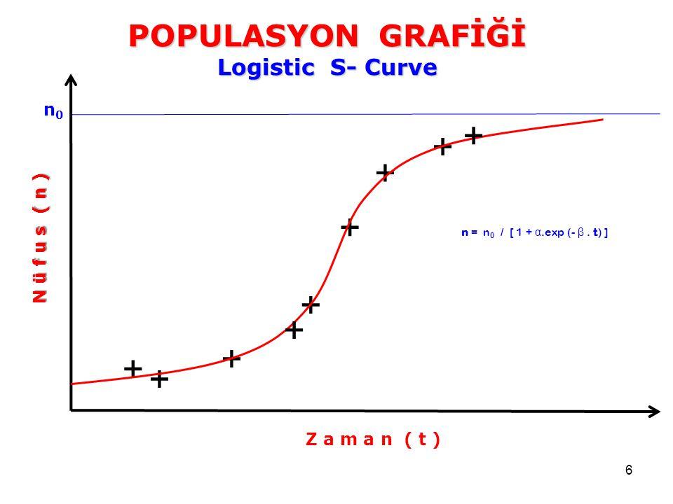 6 POPULASYON GRAFİĞİ Logistic S- Curve Z a m a n ( t ) N ü f u s ( n ) + + + + + + + n = n 0 / [ 1 + α.exp (- β. t) ] + + n0n0