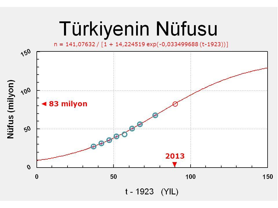 7 n = 141,07632 / [1 + 14,224519 exp(-0,033499688 (t-1923))] 2013 83 milyon