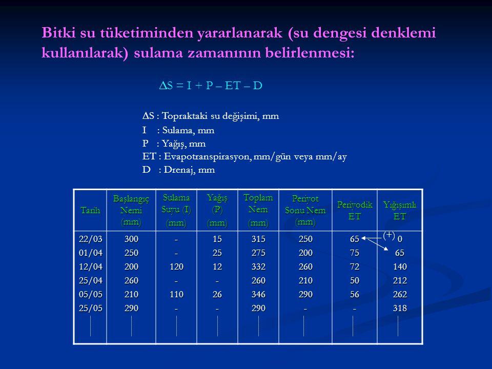 Bitki su tüketiminden yararlanarak (su dengesi denklemi kullanılarak) sulama zamanının belirlenmesi:  S = I + P – ET – D  S : Topraktaki su değişimi