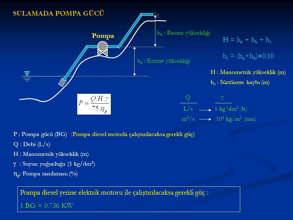 SULAMADA POMPA GÜCÜ Pompa h e : Emme yüksekliği h b : Basma yüksekliği H = h e + h b + h s h s = (h e +h b )  0.10 H : Manometrik yükseklik (m) h s :