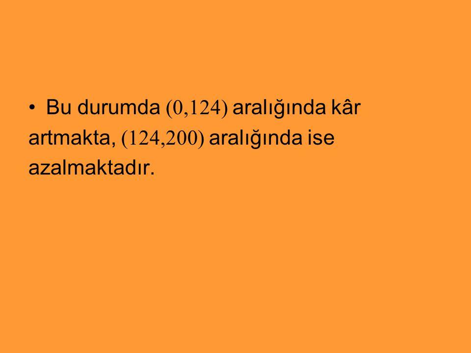 Bu durumda (0,124) aralığında kâr artmakta, (124,200) aralığında ise azalmaktadır.