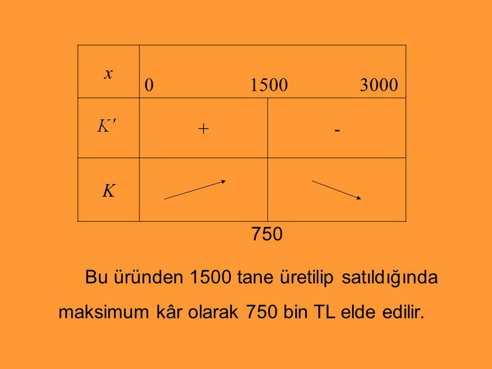 x 0 1500 3000 +- K 750 Bu üründen 1500 tane üretilip satıldığında maksimum kâr olarak 750 bin TL elde edilir.