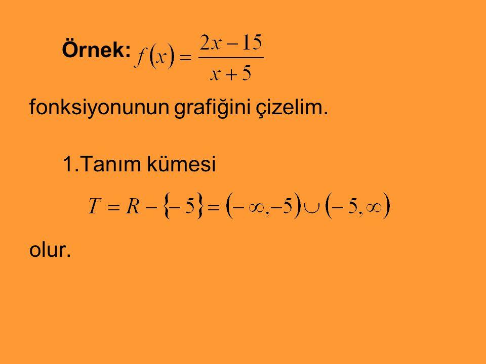 Örnek: fonksiyonunun grafiğini çizelim. 1.Tanım kümesi olur.