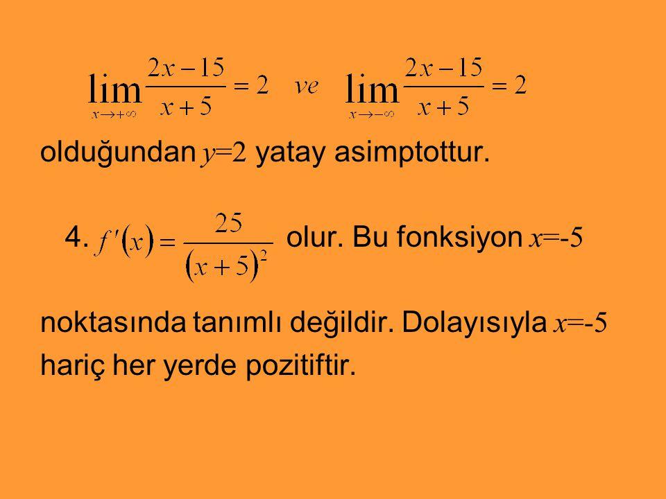 olduğundan y=2 yatay asimptottur. 4. olur. Bu fonksiyon x=-5 noktasında tanımlı değildir. Dolayısıyla x=-5 hariç her yerde pozitiftir.
