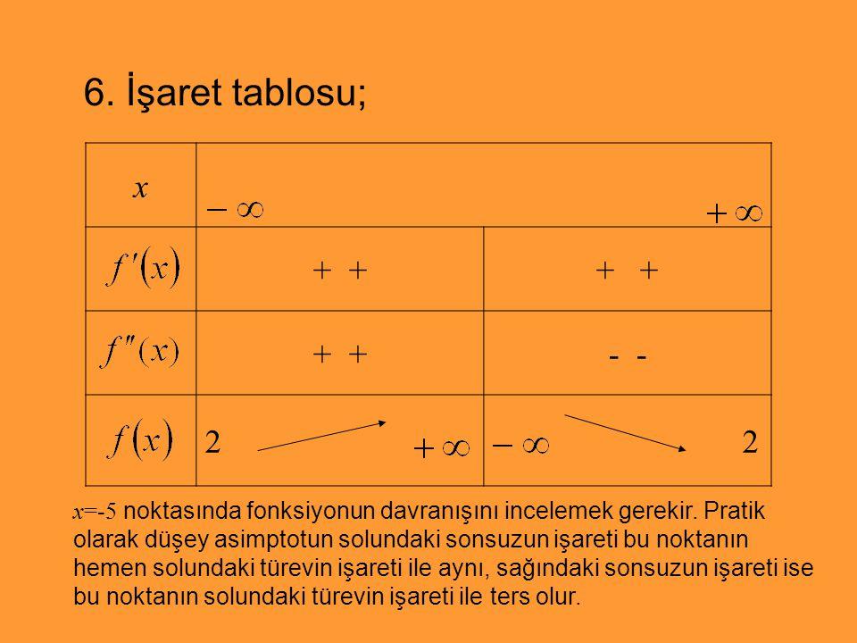 6. İşaret tablosu; x + - 2 2 x=-5 noktasında fonksiyonun davranışını incelemek gerekir. Pratik olarak düşey asimptotun solundaki sonsuzun işareti bu n
