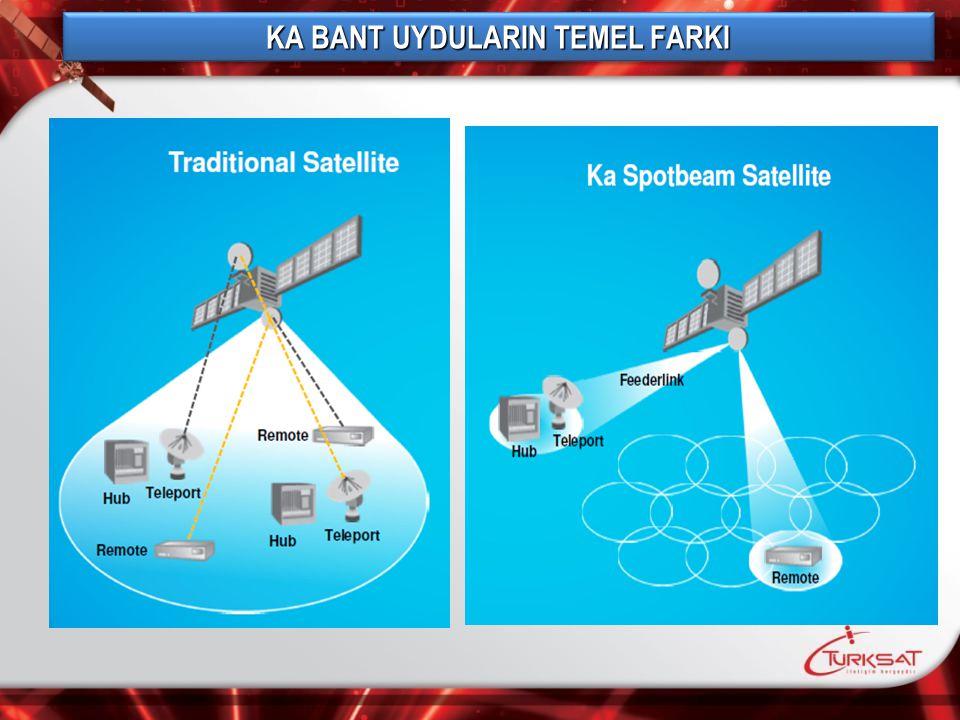 Regular satellites Subscribers in thousands COMPLETEDFORECASTSEST.