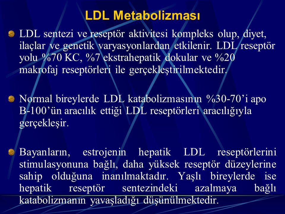 LDL Metabolizması LDL sentezi ve reseptör aktivitesi kompleks olup, diyet, ilaçlar ve genetik varyasyonlardan etkilenir. LDL reseptör yolu %70 KC, %7