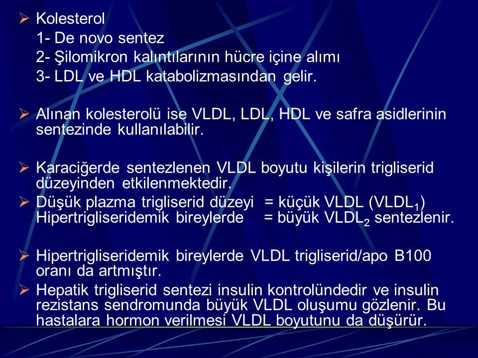  Kolesterol 1- De novo sentez 2- Şilomikron kalıntılarının hücre içine alımı 3- LDL ve HDL katabolizmasından gelir.  Alınan kolesterolü ise VLDL, LD