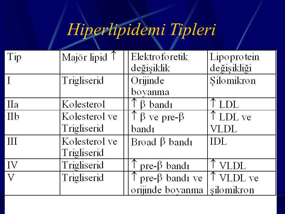 Hiperlipidemi Tipleri