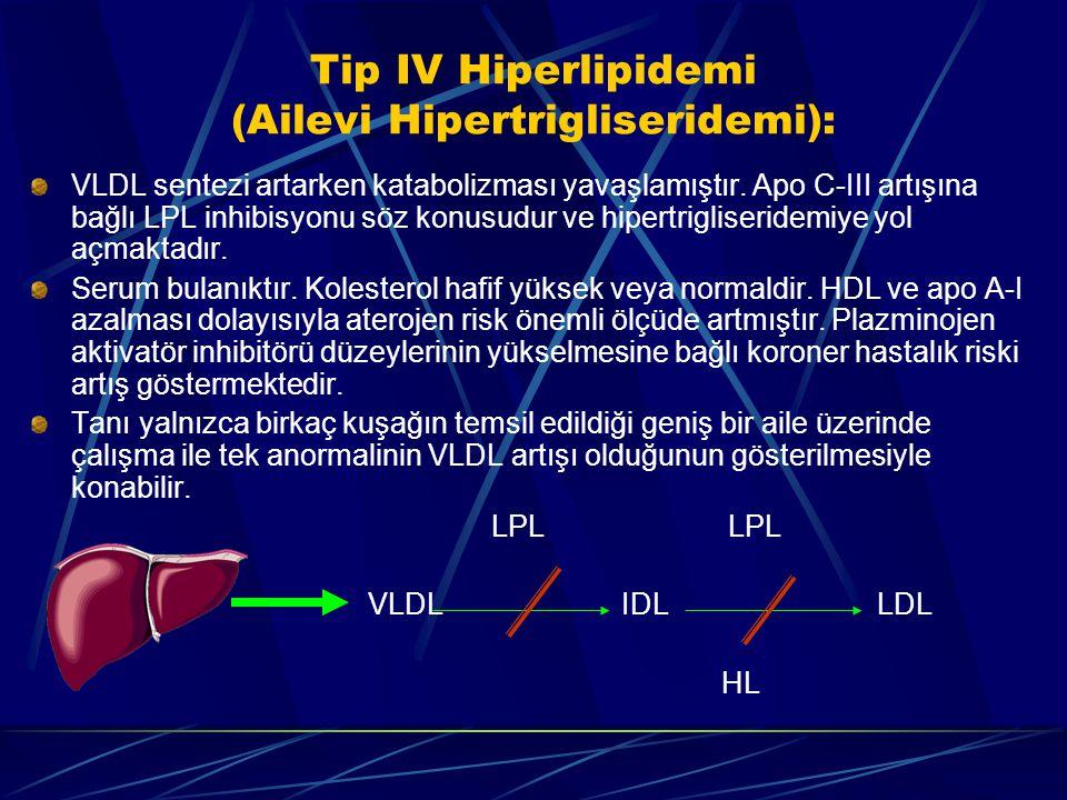 Tip IV Hiperlipidemi (Ailevi Hipertrigliseridemi): VLDL sentezi artarken katabolizması yavaşlamıştır. Apo C-III artışına bağlı LPL inhibisyonu söz kon