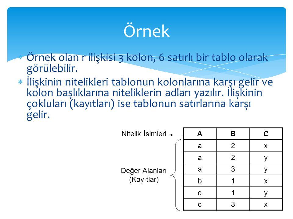  Örnek olan r ilişkisi 3 kolon, 6 satırlı bir tablo olarak görülebilir.  İlişkinin nitelikleri tablonun kolonlarına karşı gelir ve kolon başlıkların
