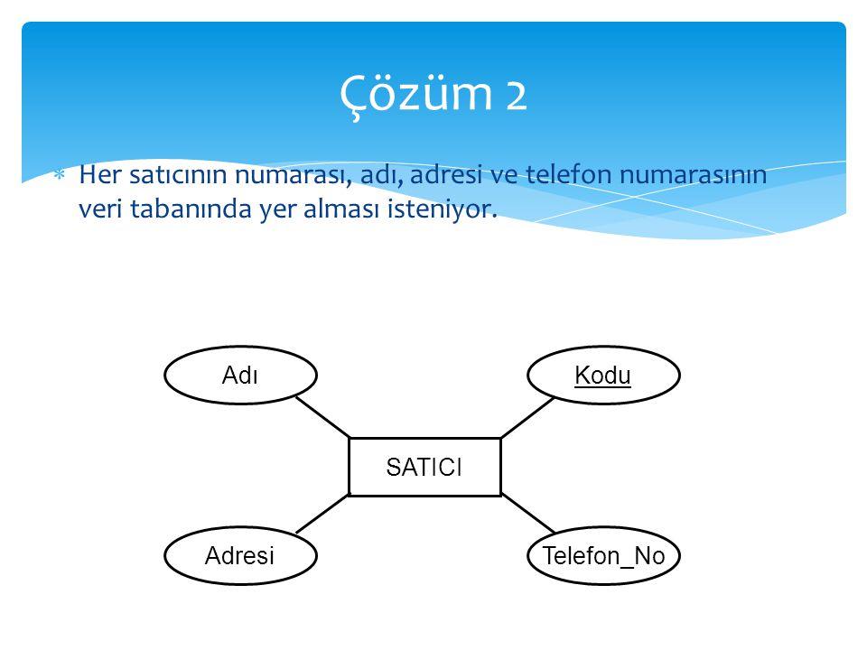  Tablo, niteliklerin değer alanlarının kartezyen çarpımının bir altkümesidir.