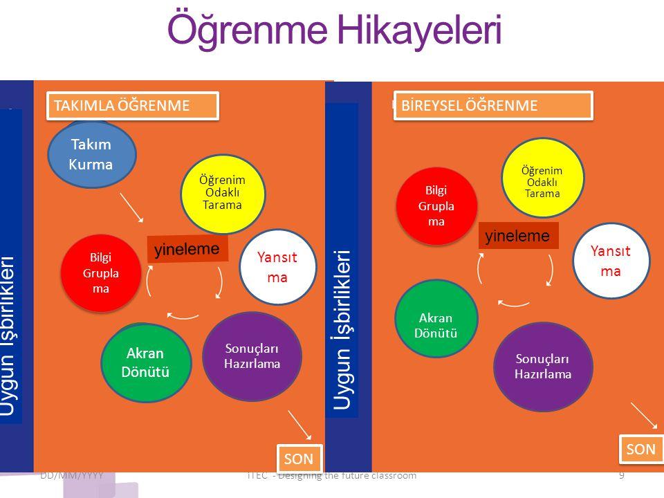 Öğrenme Hikayeleri DD/MM/YYYYiTEC - Designing the future classroom9 Bilgi Grupla ma yineleme Bilgi Grupla ma Öğrenim Odaklı Tarama Sonuçları Hazırlama