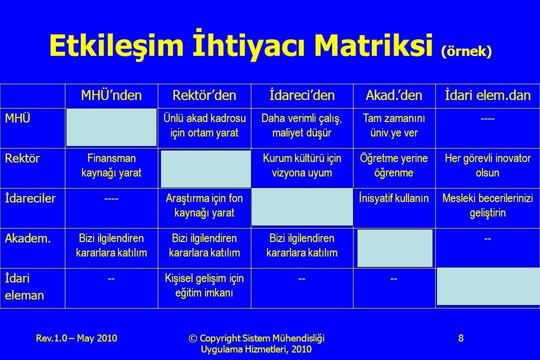 Rev.1.0 – May 2010© Copyright Sistem Mühendisliği Uygulama Hizmetleri, 2010 8 Etkileşim İhtiyacı Matriksi (örnek) MHÜ'ndenRektör'denİdareci'denAkad.'d