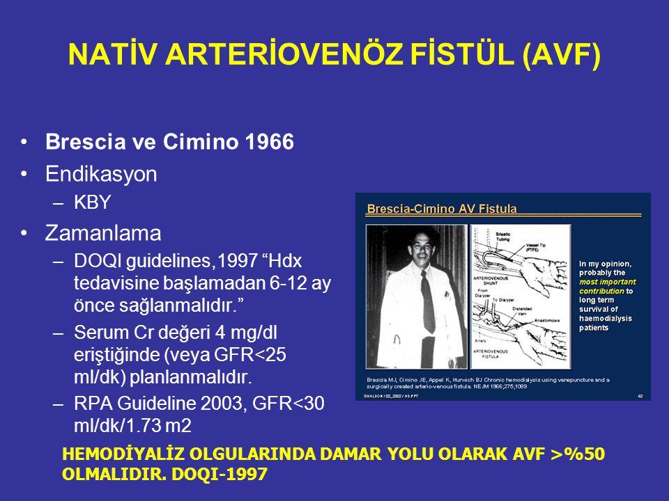 "NATİV ARTERİOVENÖZ FİSTÜL (AVF) Brescia ve Cimino 1966 Endikasyon –KBY Zamanlama –DOQI guidelines,1997 ""Hdx tedavisine başlamadan 6-12 ay önce sağlanm"