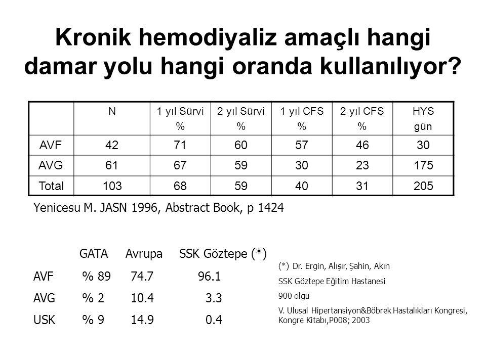 Kronik hemodiyaliz amaçlı hangi damar yolu hangi oranda kullanılıyor? N1 yıl Sürvi % 2 yıl Sürvi % 1 yıl CFS % 2 yıl CFS % HYS gün AVF427160574630 AVG