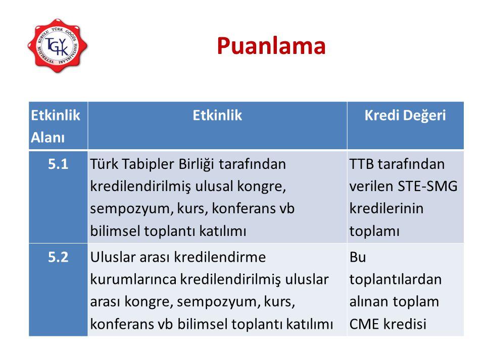Puanlama Etkinlik Alanı EtkinlikKredi Değeri 5.1 Türk Tabipler Birliği tarafından kredilendirilmiş ulusal kongre, sempozyum, kurs, konferans vb bilims