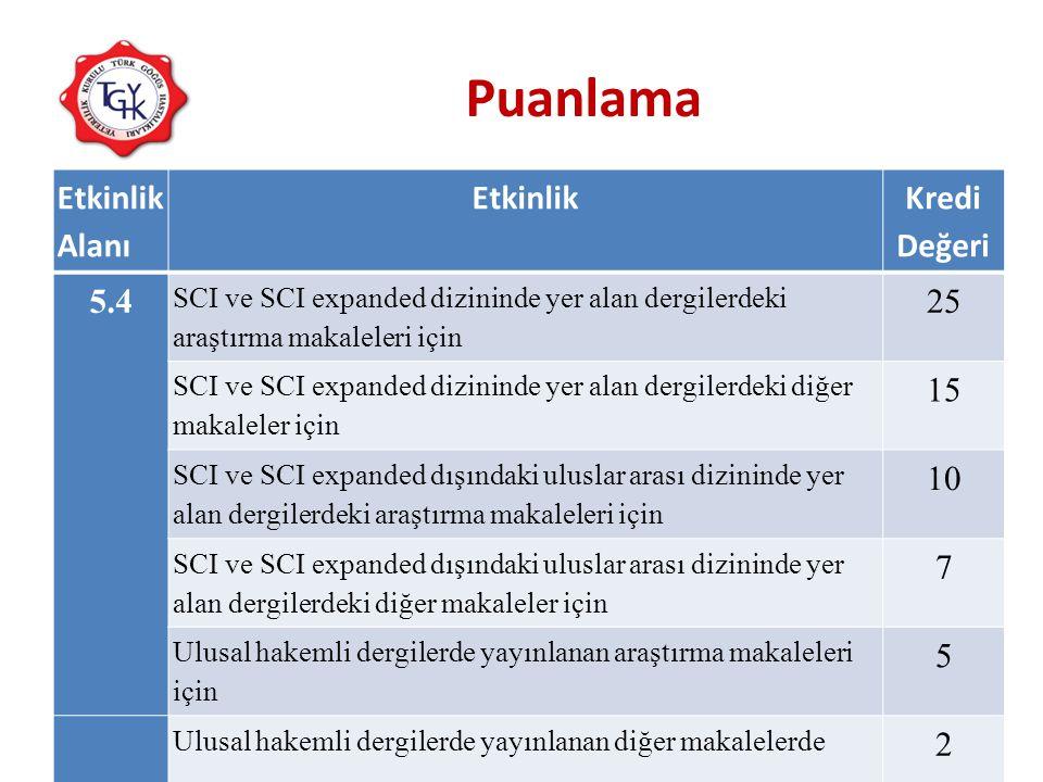 Puanlama Etkinlik Alanı Etkinlik Kredi Değeri 5.4 SCI ve SCI expanded dizininde yer alan dergilerdeki araştırma makaleleri için 25 SCI ve SCI expanded