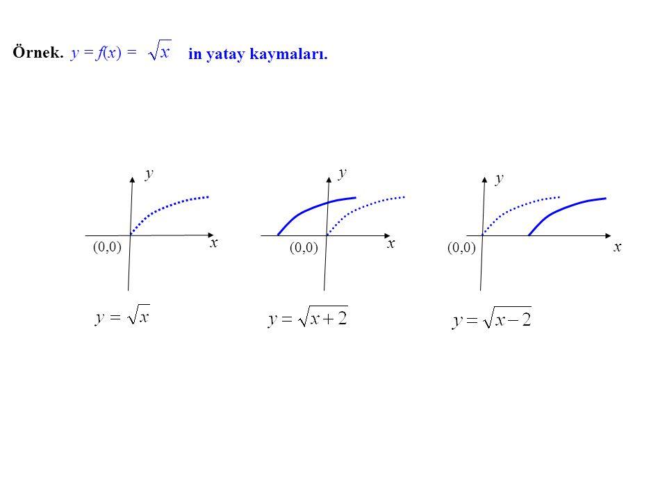x y (0,0) x y x y Örnek. y = f(x) f(x) = in yatay kaymaları.