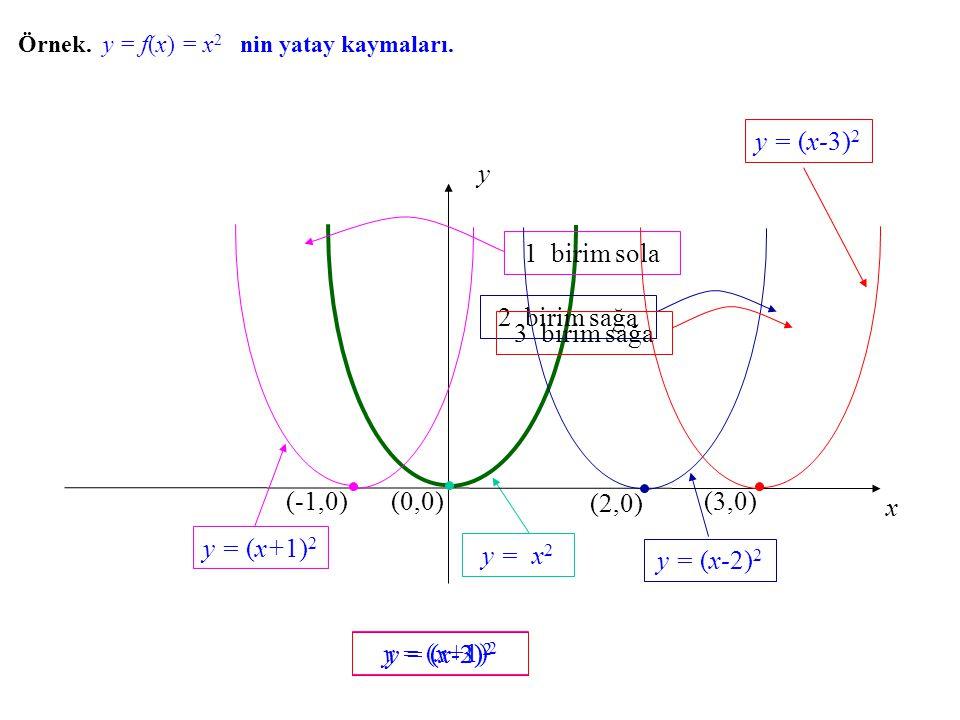 Örnek. y = f(x) f(x) = x 2 nin yatay kaymaları. y = x 2 x y (0,0) 1 birim sola (-1,0) y = (x+1) 2 y = (x-2) 2 2 birim sağa (2,0) y = (x-2) 2 y = (x-3)