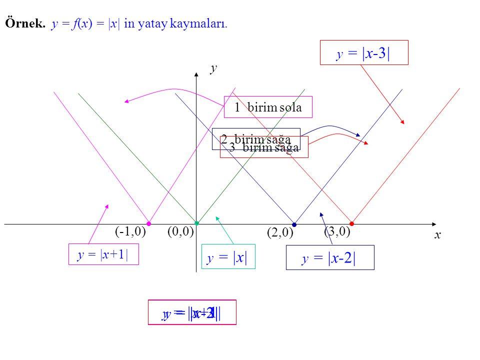 Örnek. y = f(x) f(x) = |x| in yatay kaymaları. y = |x| x y (0,0) 1 birim sola (-1,0) y = |x+1| y = |x-2| 2 birim sağa (2,0) y = |x-3| 3 birim sağa (3,