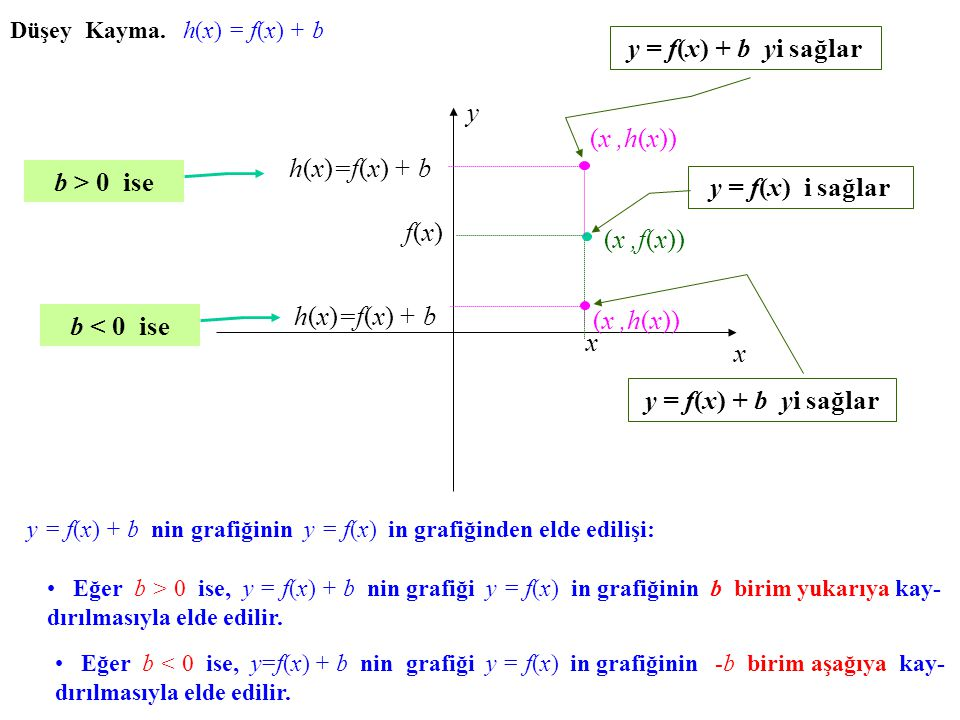Düşey Kayma. h(x) h(x) = f(x) f(x) + b x y x (x,f(x)) f(x)f(x) h(x)=f(x) + b (x,h(x)) b > 0 ise h(x)=f(x) + b (x,h(x)) b < 0 ise y = f(x) i sağlary =