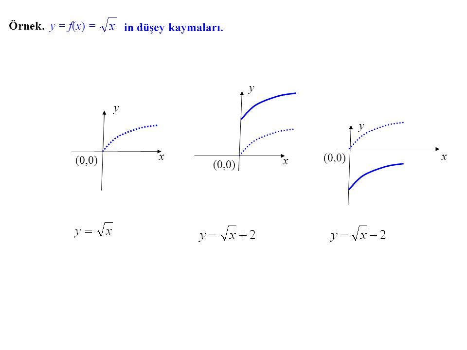 x y (0,0) x y x y Örnek. y = f(x) f(x) = in düşey kaymaları.