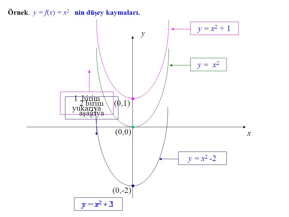 Örnek. y = f(x) f(x) = x 2 nin düşey kaymaları. x y (0,0) y = x 2 y = x 2 + 1 1 birim yukarıya y = x 2 + 1 (0,1) y = x 2 - 2 2 birim aşağıya (0,-2) y